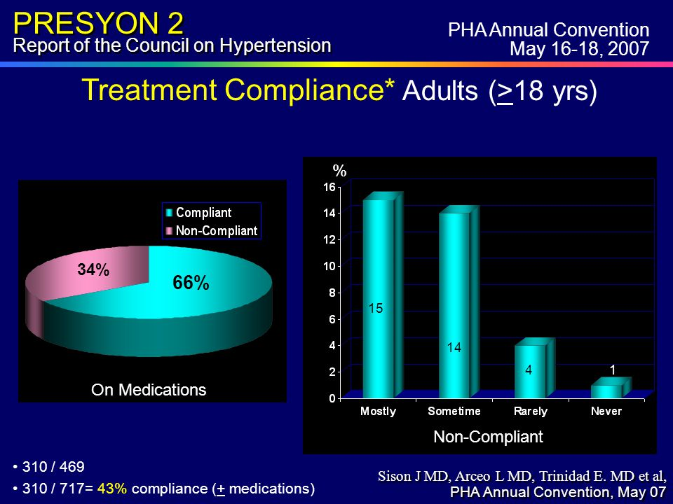 PRESYON 2 Report of the Council on Hypertension % Non-Compliant 15 14 4 1 310 / 469 310 / 717= 43% compliance (+ medications) 34% 66% On Medications Treatment Compliance* Adults (>18 yrs) PHA Annual Convention May 16-18, 2007 Sison J MD, Arceo L MD, Trinidad E.