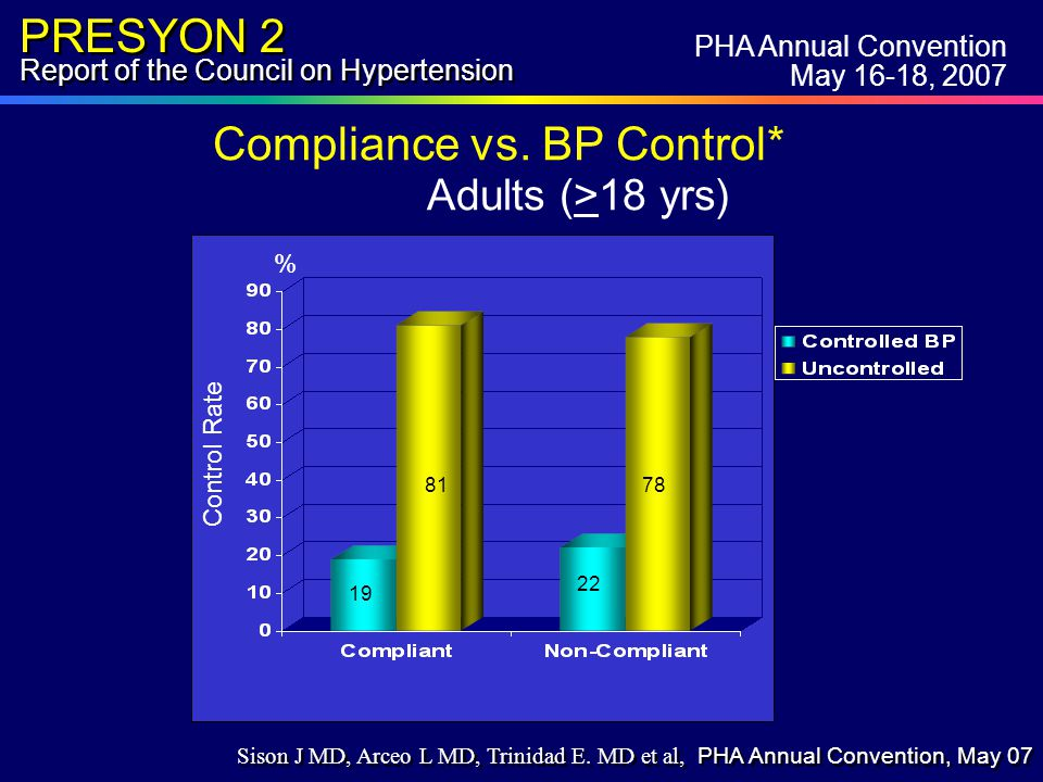 PRESYON 2 Report of the Council on Hypertension % Control Rate 19 81 22 78 Compliance vs.
