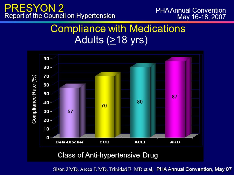 PRESYON 2 Report of the Council on Hypertension Compliance with Medications Adults (>18 yrs) 41 57 70 8 80 87 Class of Anti-hypertensive Drug Compliance Rate (%) PHA Annual Convention May 16-18, 2007 Sison J MD, Arceo L MD, Trinidad E.