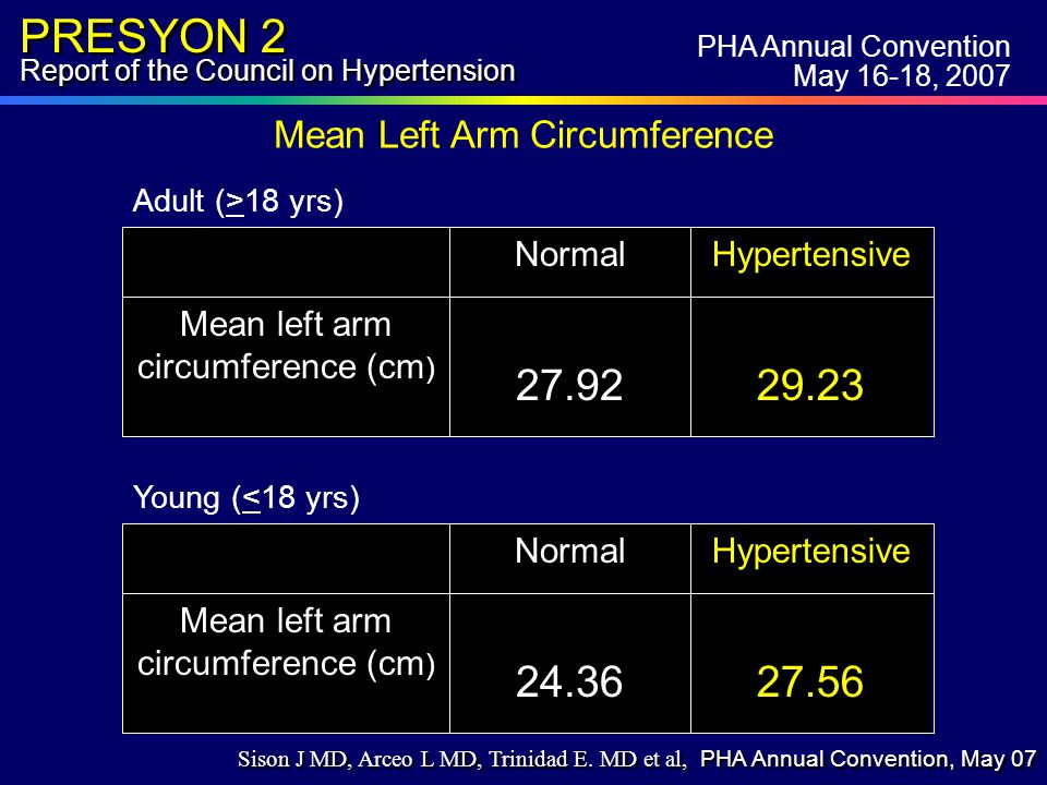 PRESYON 2 Report of the Council on Hypertension Mean Left Arm Circumference 29.2327.92 Mean left arm circumference (cm ) HypertensiveNormal Adult (>18 yrs) 27.5624.36 Mean left arm circumference (cm ) HypertensiveNormal Young (<18 yrs) PHA Annual Convention May 16-18, 2007 Sison J MD, Arceo L MD, Trinidad E.
