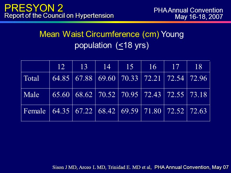 PRESYON 2 Report of the Council on Hypertension Mean Waist Circumference (cm) Young population (<18 yrs) 12131415161718 Total64.8567.8869.6070.3372.2172.5472.96 Male65.6068.6270.5270.9572.4372.5573.18 Female64.3567.2268.4269.5971.8072.5272.63 PHA Annual Convention May 16-18, 2007 Sison J MD, Arceo L MD, Trinidad E.