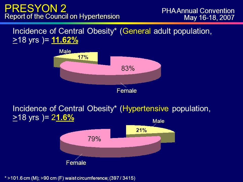 PRESYON 2 Report of the Council on Hypertension Incidence of Central Obesity* (General adult population, >18 yrs )= 11.62% * >101.6 cm (M); >90 cm (F) waist circumference; (397 / 3415) 17% 83% Female Male 21% 79% Female Male Incidence of Central Obesity* (Hypertensive population, >18 yrs )= 21.6% PHA Annual Convention May 16-18, 2007