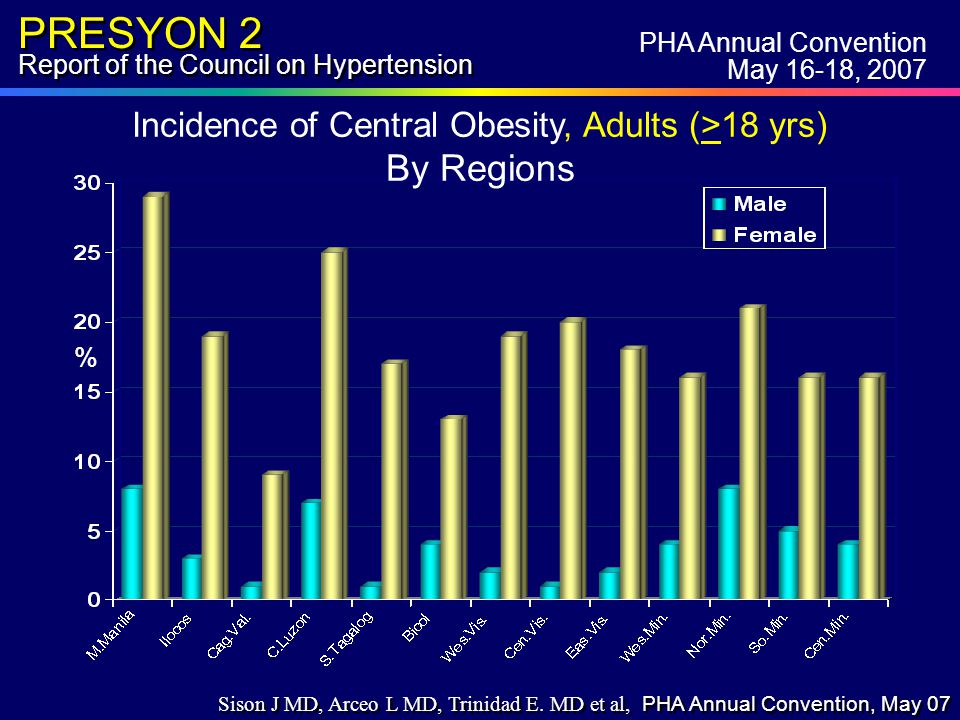 PRESYON 2 Report of the Council on Hypertension % PHA Annual Convention May 16-18, 2007 Sison J MD, Arceo L MD, Trinidad E.