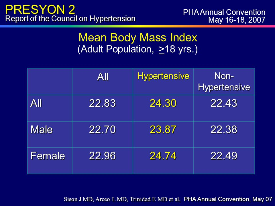 PRESYON 2 Report of the Council on Hypertension Mean Body Mass Index (Adult Population, >18 yrs.)AllHypertensive Non- Hypertensive All22.8324.3022.43 Male22.7023.8722.38 Female22.9624.7422.49 PHA Annual Convention May 16-18, 2007 Sison J MD, Arceo L MD, Trinidad E MD et al, PHA Annual Convention, May 07