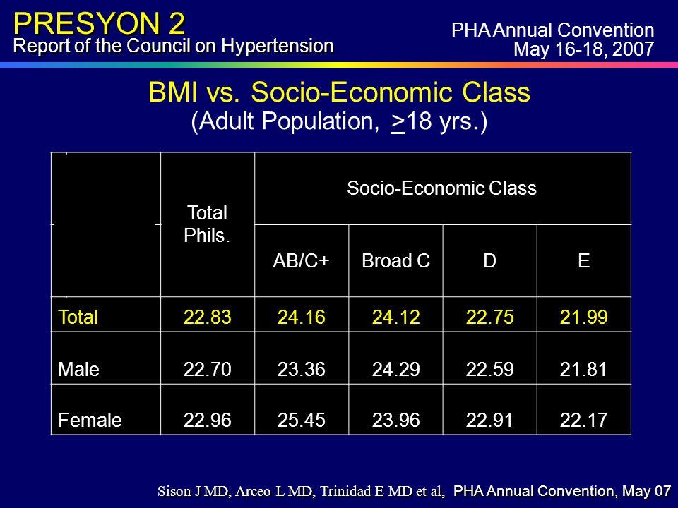 PRESYON 2 Report of the Council on Hypertension BMI vs.