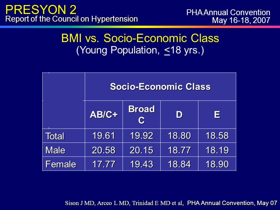 PRESYON 2 Report of the Council on Hypertension Socio-Economic Class AB/C+ Broad C DE Total19.6119.9218.8018.58 Male20.5820.1518.7718.19 Female17.7719.4318.8418.90 BMI vs.