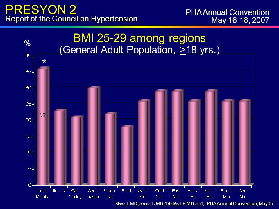 PRESYON 2 Report of the Council on Hypertension BMI 25-29 among regions (General Adult Population, >18 yrs.) 36 * % PHA Annual Convention May 16-18, 2007 Sison J MD, Arceo L MD, Trinidad E MD et al, PHA Annual Convention, May 07