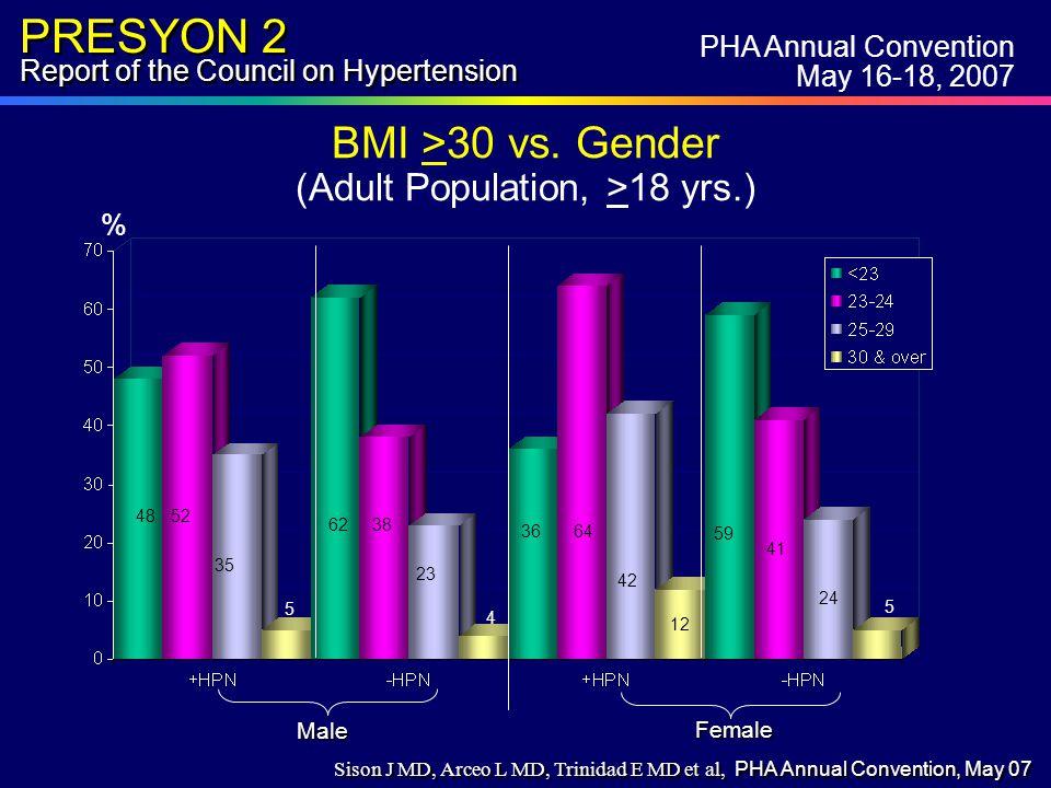 PRESYON 2 Report of the Council on Hypertension BMI >30 vs.
