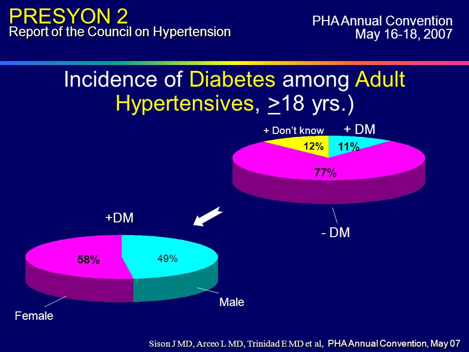 Incidence of Diabetes among Adult Hypertensives, >18 yrs.) * 0 Angina among non-hypertensives - DM 77% 11% + DM PRESYON 2 Report of the Council on Hypertension PHA Annual Convention May 16-18, 2007 12% + Don't know Female Male 58% 49% +DM Sison J MD, Arceo L MD, Trinidad E MD et al, PHA Annual Convention, May 07