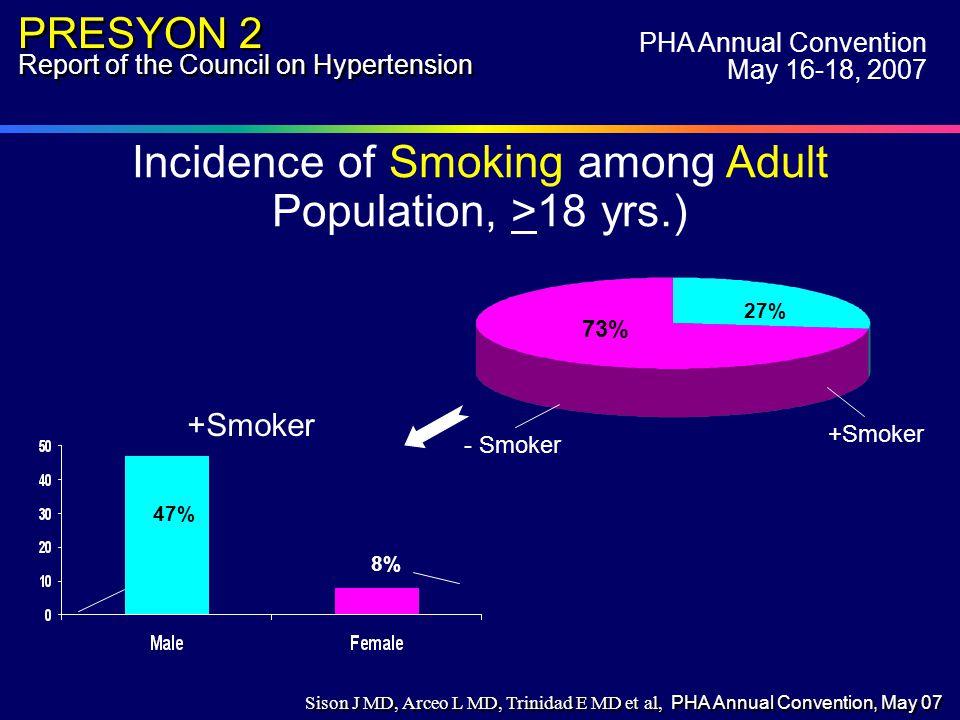 Incidence of Smoking among Adult Population, >18 yrs.) * 0 Angina among non-hypertensives - Smoker +Smoker 73% 27% PRESYON 2 Report of the Council on Hypertension PHA Annual Convention May 16-18, 2007 47% 8% +Smoker Sison J MD, Arceo L MD, Trinidad E MD et al, PHA Annual Convention, May 07