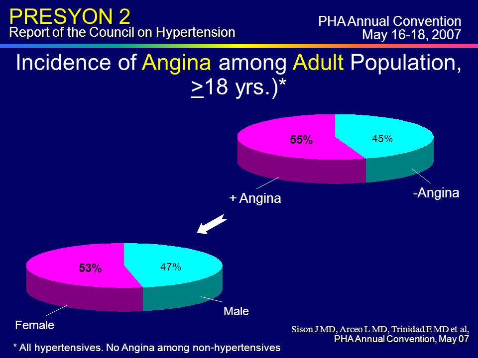 PRESYON 2 Report of the Council on Hypertension Incidence of Angina among Adult Population, >18 yrs.)* * All hypertensives.