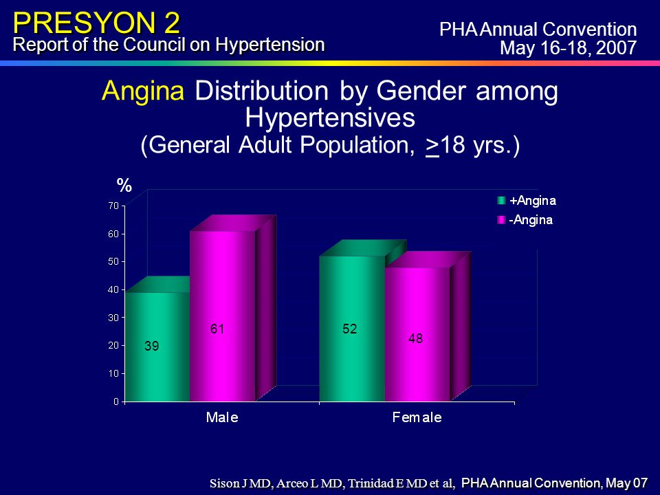 PRESYON 2 Report of the Council on Hypertension 52 61 39 48 Angina Distribution by Gender among Hypertensives (General Adult Population, >18 yrs.) % 39 6152 48 PHA Annual Convention May 16-18, 2007 Sison J MD, Arceo L MD, Trinidad E MD et al, PHA Annual Convention, May 07