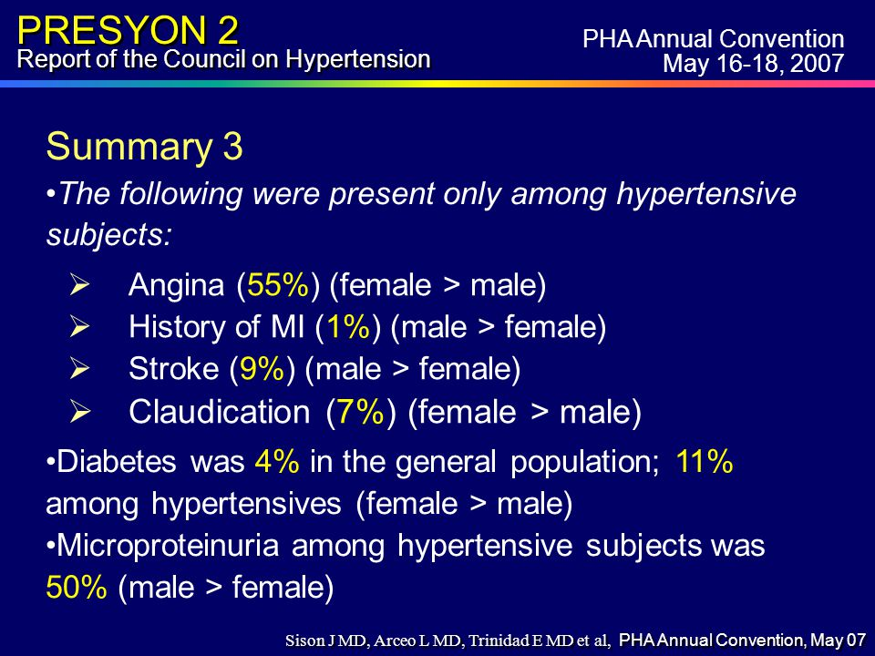 PRESYON 2 Report of the Council on Hypertension  Angina (55%) (female > male)  History of MI (1%) (male > female)  Stroke (9%) (male > female)  Claudication (7%) (female > male) PHA Annual Convention May 16-18, 2007 Summary 3 The following were present only among hypertensive subjects: Diabetes was 4% in the general population; 11% among hypertensives (female > male) Microproteinuria among hypertensive subjects was 50% (male > female) Sison J MD, Arceo L MD, Trinidad E MD et al, PHA Annual Convention, May 07