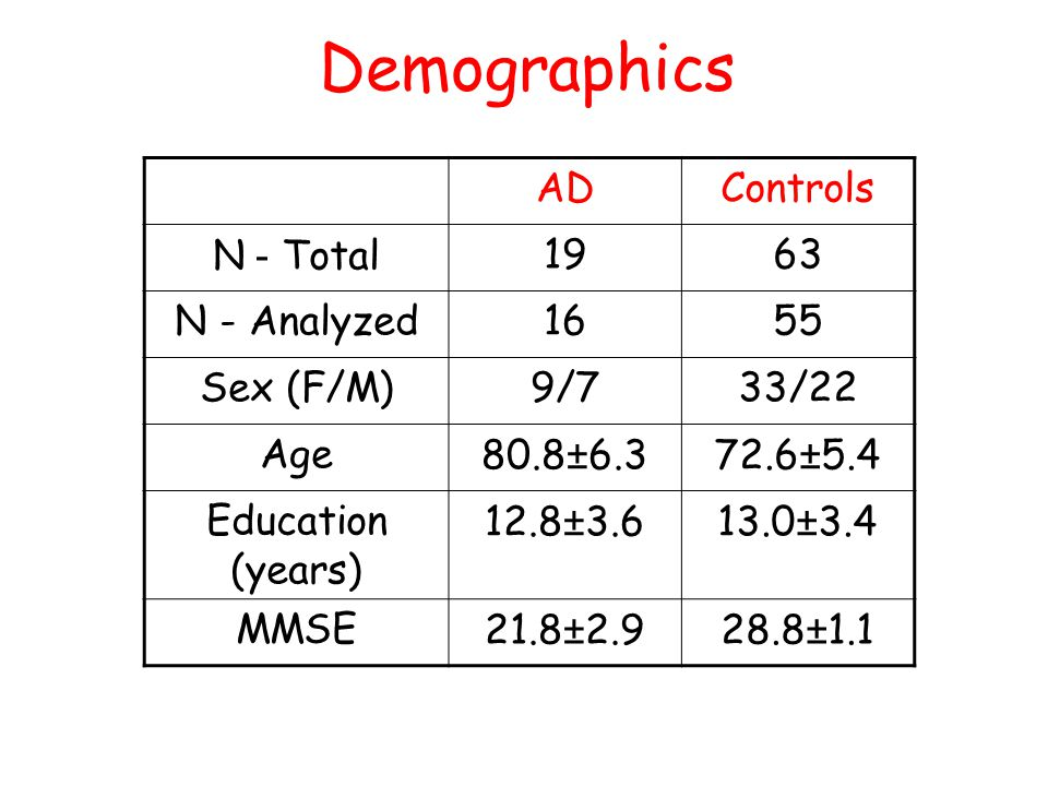 Demographics ControlsAD 6319N - Total 5516N - Analyzed 33/229/7Sex (F/M) 72.6±5.480.8±6.3Age 13.0±3.412.8±3.6Education (years) 28.8±1.121.8±2.9MMSE