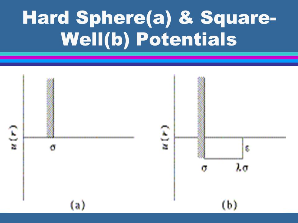Hard Sphere(a) & Square- Well(b) Potentials