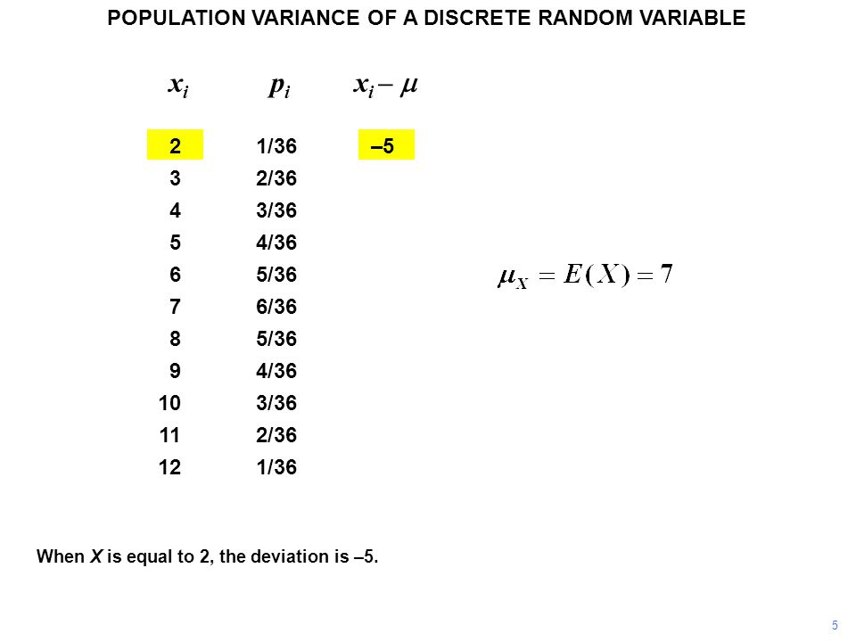 When X is equal to 2, the deviation is –5.