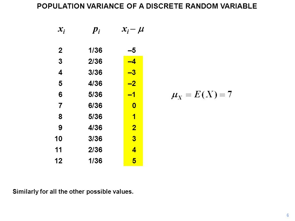 Similarly for all the other possible values. POPULATION VARIANCE OF A DISCRETE RANDOM VARIABLE x i p i x i –  (x i –  ) 2 (x i –  ) 2 p i 21/36–525