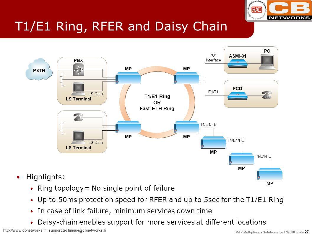 MAP Multiplexers Solutions for TS2008 Slide 27 http://www.cbnetworks.fr - support.technique@cbnetworks.fr MP T1/E1 Ring, RFER and Daisy Chain Highlights: Ring topology= No single point of failure Up to 50ms protection speed for RFER and up to 5sec for the T1/E1 Ring In case of link failure, minimum services down time Daisy-chain enables support for more services at different locations T1/E1 Ring OR Fast ETH Ring PBX LS Terminal PSTN LS Data MP LS Terminal LS Data MP T1/E1/FE MP ASMi-31 PC U Interface FCD E1/T1 T1/E1/FE