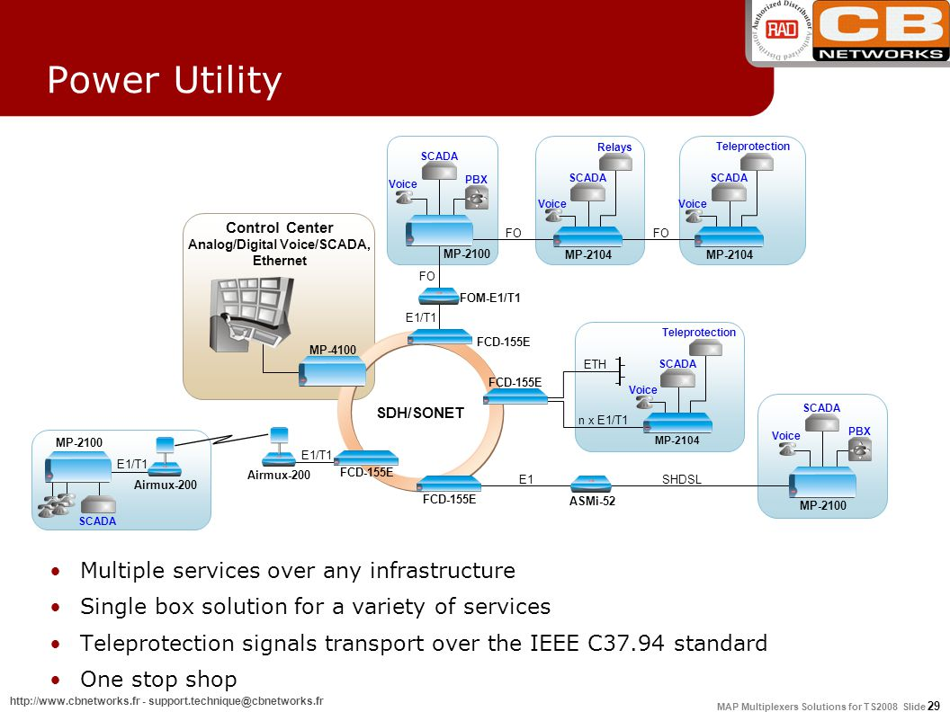 MAP Multiplexers Solutions for TS2008 Slide 29 http://www.cbnetworks.fr - support.technique@cbnetworks.fr Control Center Analog/Digital Voice/SCADA, Ethernet SDH/SONET FCD-155E MP-4100 FCD-155E Airmux-200 SCADA MP-2100 E1/T1 FCD-155E Power Utility Multiple services over any infrastructure Single box solution for a variety of services Teleprotection signals transport over the IEEE C37.94 standard One stop shop n x E1/T1 ETH Teleprotection SCADA Voice MP-2104 SHDSL ASMi-52 E1 MP-2100 SCADA PBX Voice FO FOM-E1/T1 MP-2100 SCADA FO PBX Voice E1/T1 FO Relays SCADA Teleprotection Voice MP-2104 SCADA Voice MP-2104