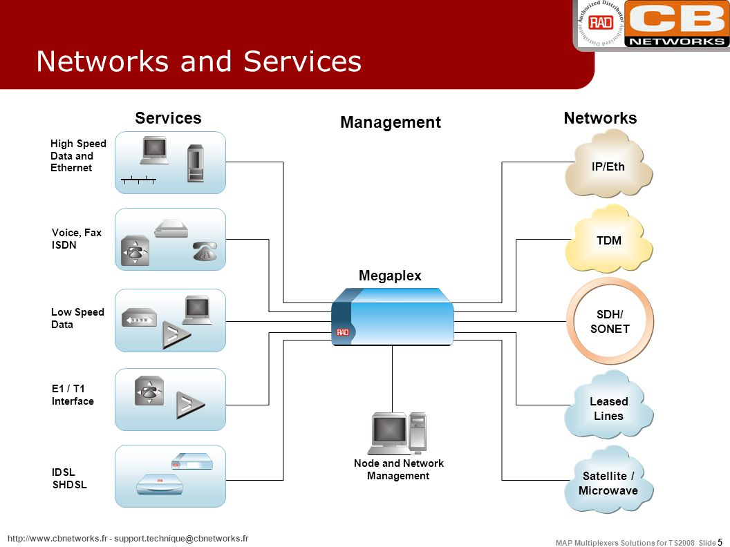 MAP Multiplexers Solutions for TS2008 Slide 5 http://www.cbnetworks.fr - support.technique@cbnetworks.fr SDH/ SONET Megaplex IP/Eth TDM Satellite / Microwave Leased Lines High Speed Data and Ethernet Voice, Fax ISDN Low Speed Data E1 / T1 Interface IDSL SHDSL Services Networks Management Node and Network Management Networks and Services