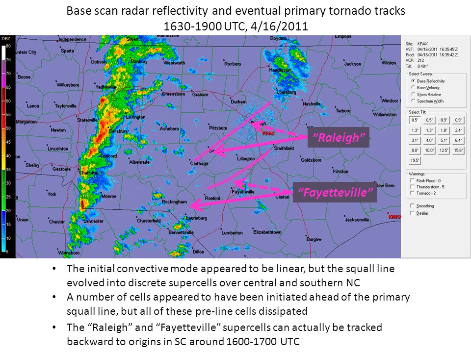 The initial convective mode appeared to be linear, but the squall line evolved into discrete supercells over central and southern NC A number of cells appeared to have been initiated ahead of the primary squall line, but all of these pre-line cells dissipated Base scan radar reflectivity and eventual primary tornado tracks 1630-1900 UTC, 4/16/2011 Raleigh Fayetteville The Raleigh and Fayetteville supercells can actually be tracked backward to origins in SC around 1600-1700 UTC