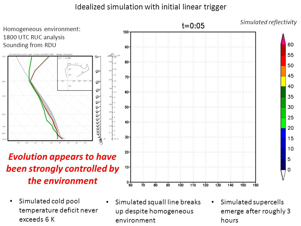 Idealized simulation with initial linear trigger Homogeneous environment: 1800 UTC RUC analysis Sounding from RDU Simulated cold pool temperature deficit never exceeds 6 K Simulated squall line breaks up despite homogeneous environment Simulated supercells emerge after roughly 3 hours Evolution appears to have been strongly controlled by the environment Simulated reflectivity