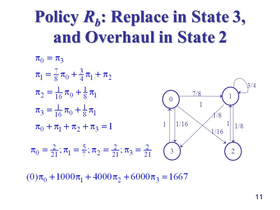 11 Policy R b : Replace in State 3, and Overhaul in State 2 0 1 2 3 1/16 7/8 1 1 1/16 3/4 1/8 1