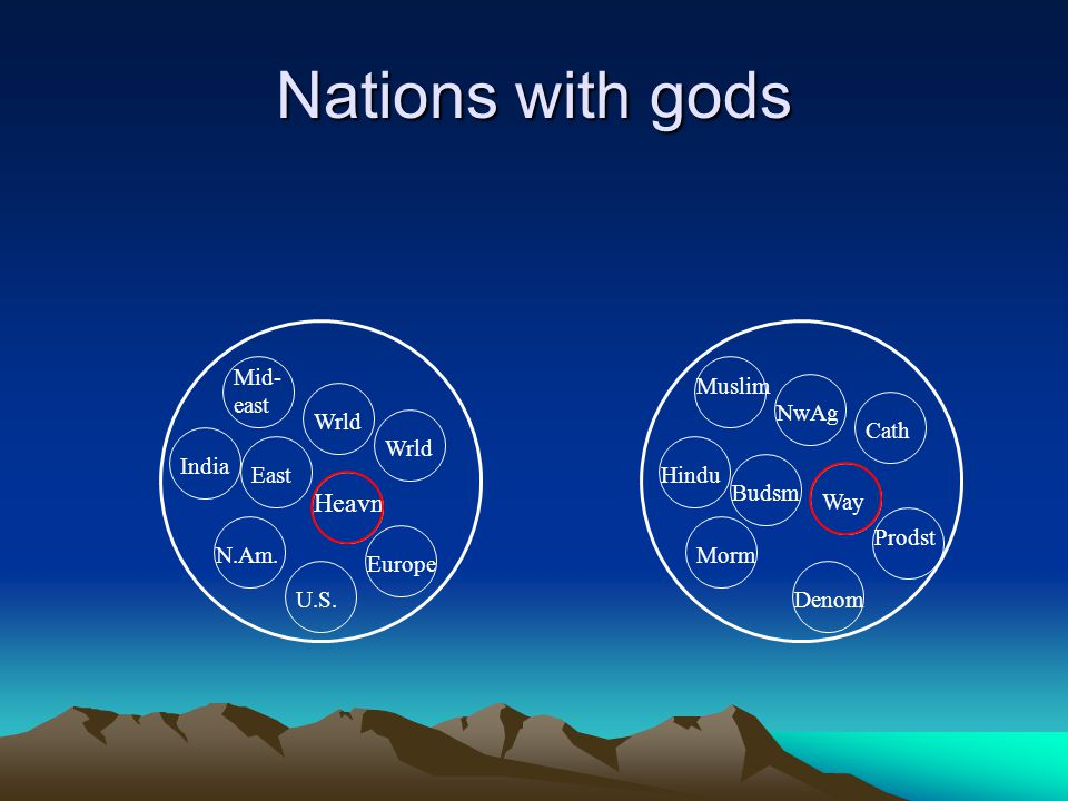 Nations with gods Heavn Wrld Mid- east India Wrld East N.Am.