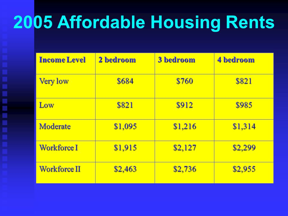 2005 Affordable Housing Rents Income Level 2 bedroom 3 bedroom 4 bedroom Very low $684$760$821 Low$821$912$985 Moderate$1,095$1,216$1,314 Workforce I $1,915$2,127$2,299 Workforce II $2,463$2,736$2,955