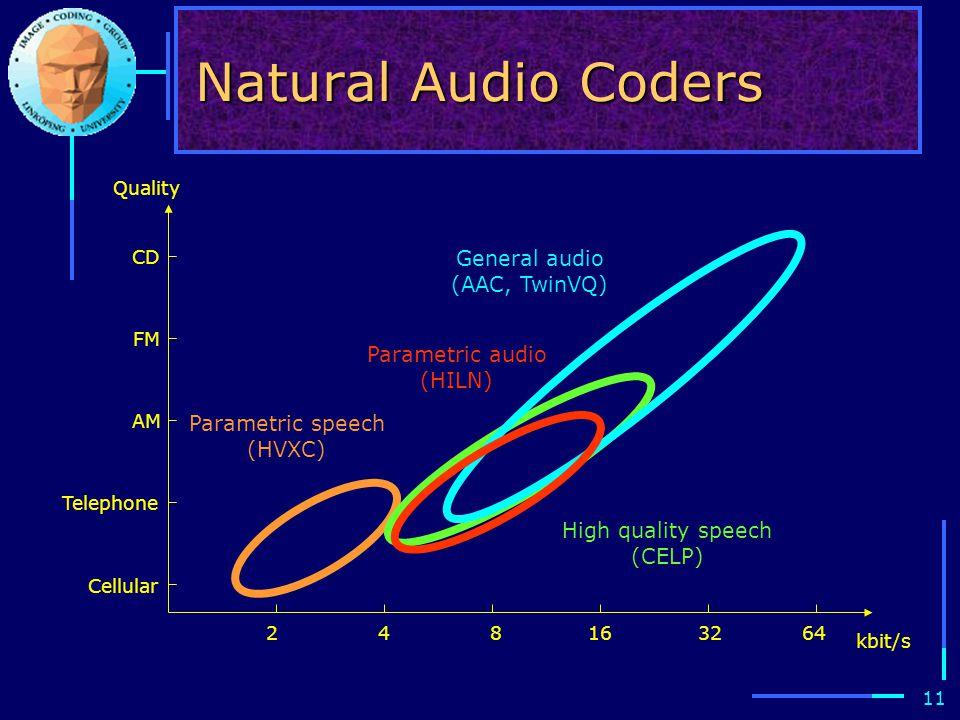11 Natural Audio Coders Quality Cellular Telephone AM FM CD 248163264 kbit/s Parametric speech (HVXC) High quality speech (CELP) General audio (AAC, TwinVQ) Parametric audio (HILN)