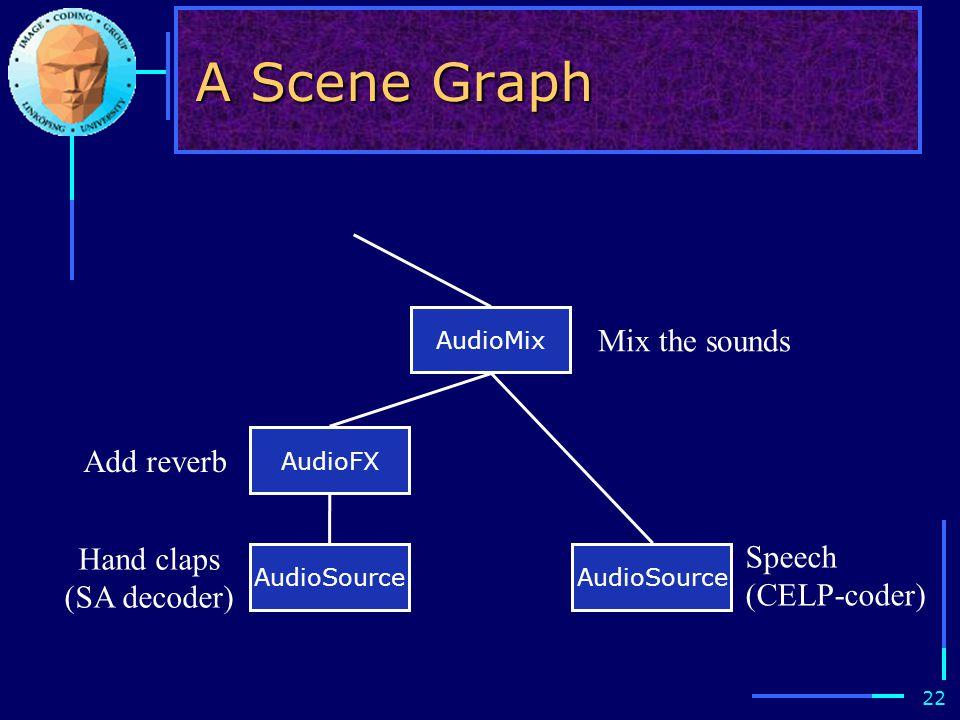 22 A Scene Graph AudioMix AudioFX AudioSource Mix the sounds Add reverb Hand claps (SA decoder) Speech (CELP-coder)