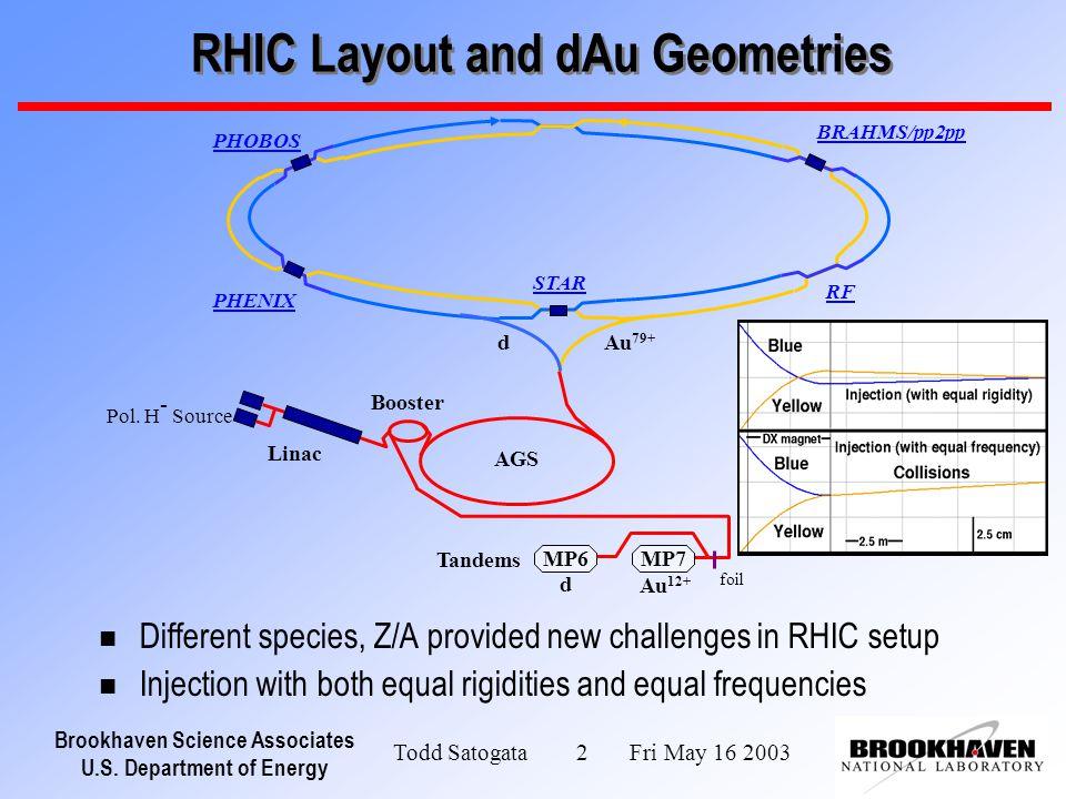Brookhaven Science Associates U.S. Department of Energy Todd Satogata 2 Fri May 16 2003 RHIC Layout and dAu Geometries n Different species, Z/A provid