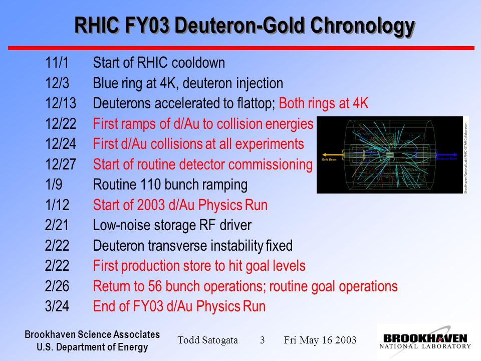 Brookhaven Science Associates U.S. Department of Energy Todd Satogata 3 Fri May 16 2003 11/1Start of RHIC cooldown 12/3Blue ring at 4K, deuteron injec
