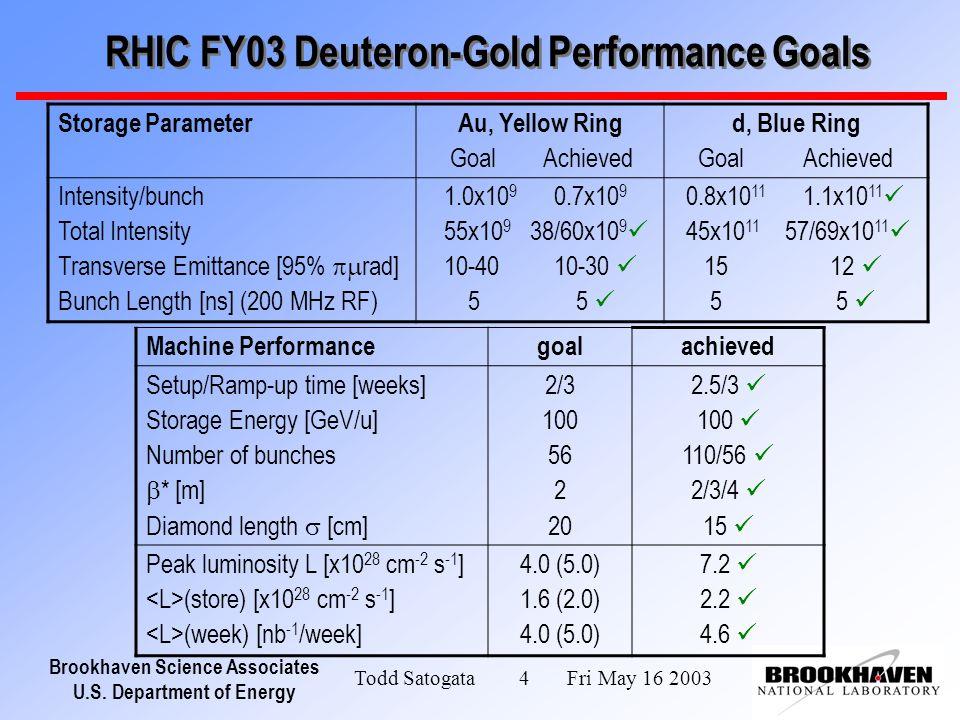 Brookhaven Science Associates U.S. Department of Energy Todd Satogata 4 Fri May 16 2003 RHIC FY03 Deuteron-Gold Performance Goals Storage ParameterAu,