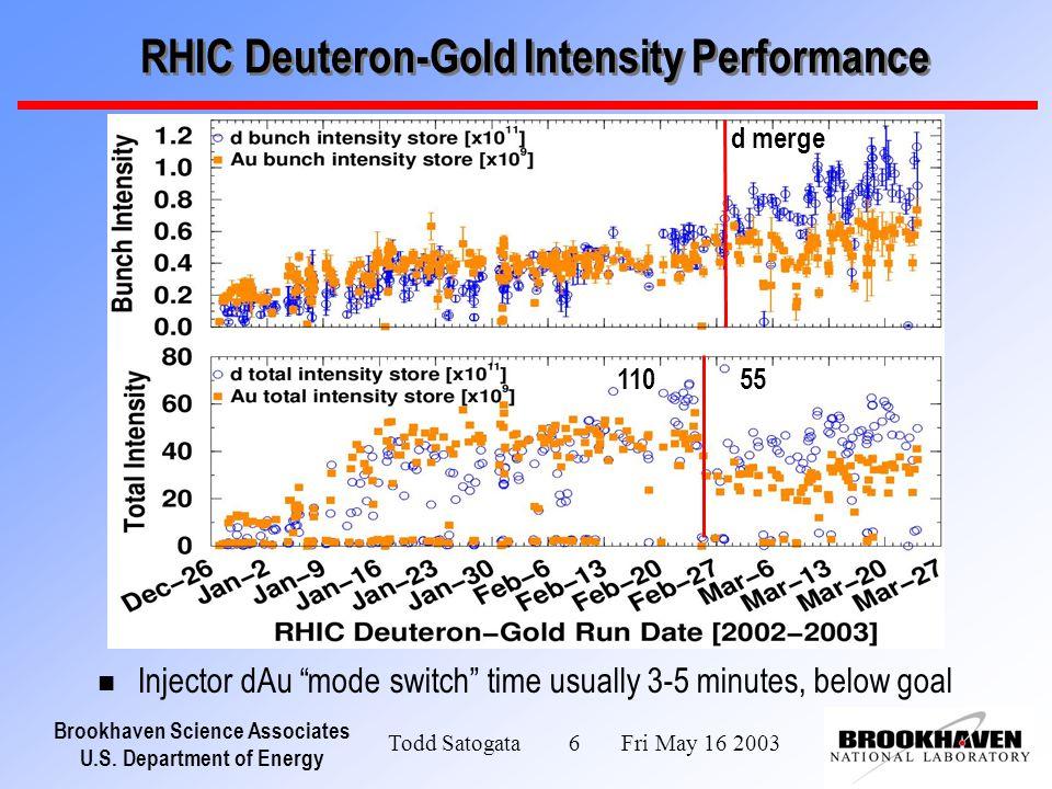 Brookhaven Science Associates U.S. Department of Energy Todd Satogata 6 Fri May 16 2003 RHIC Deuteron-Gold Intensity Performance 55110 d merge n Injec