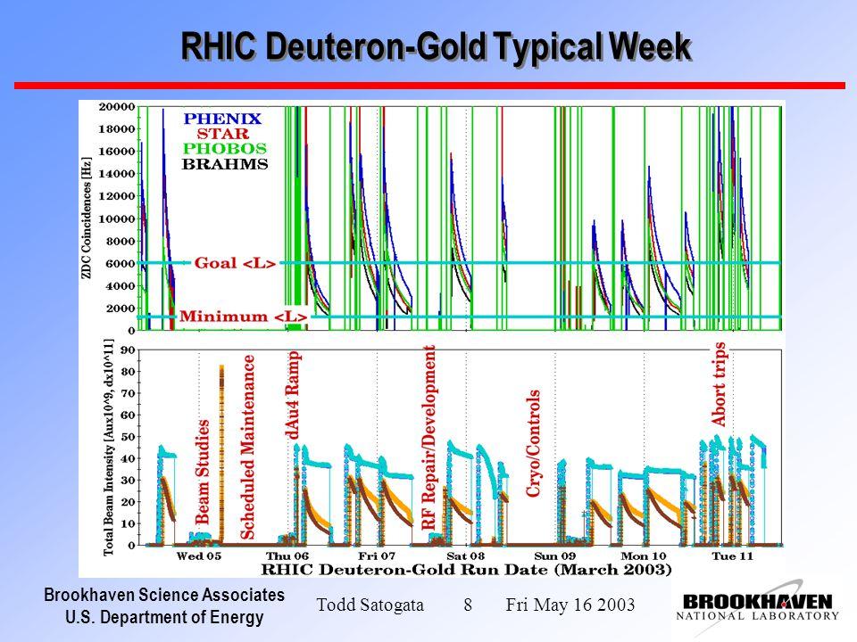 Brookhaven Science Associates U.S. Department of Energy Todd Satogata 8 Fri May 16 2003 RHIC Deuteron-Gold Typical Week