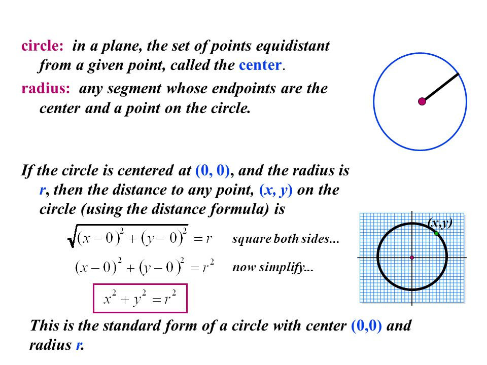circle: in a plane, the set of points equidistant from a given point, called the center. radius: any segment whose endpoints are the center and a poin