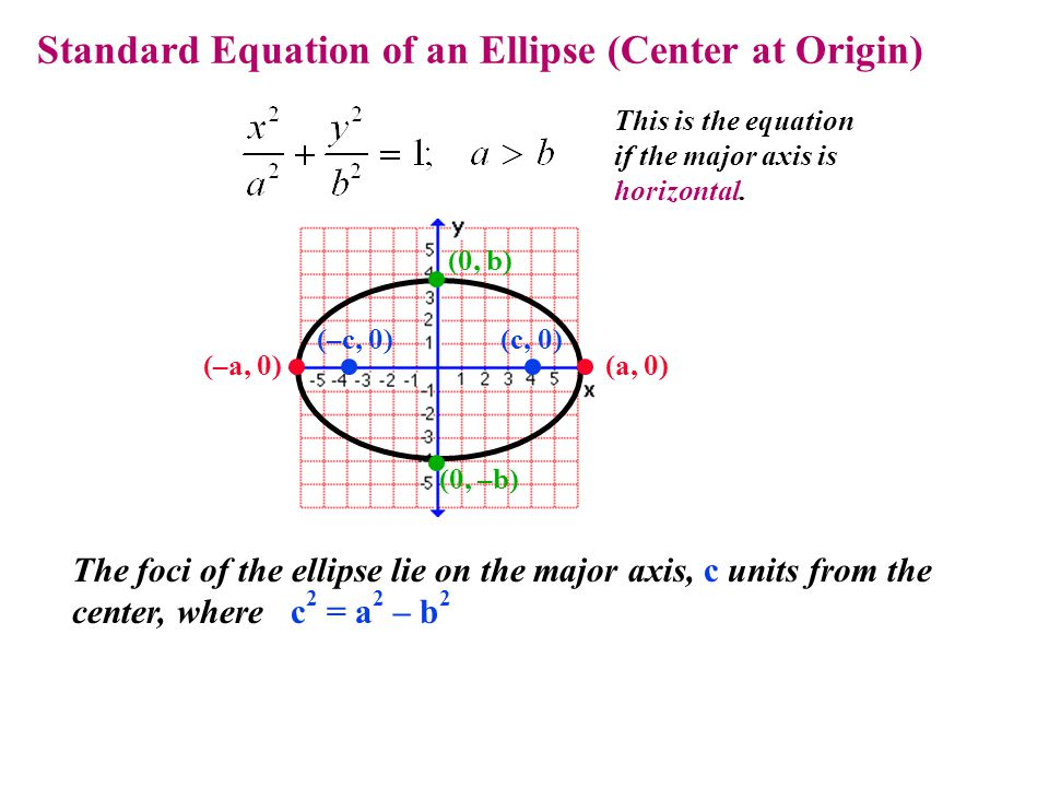 Standard Equation of an Ellipse (Center at Origin) This is the equation if the major axis is horizontal. The foci of the ellipse lie on the major axis