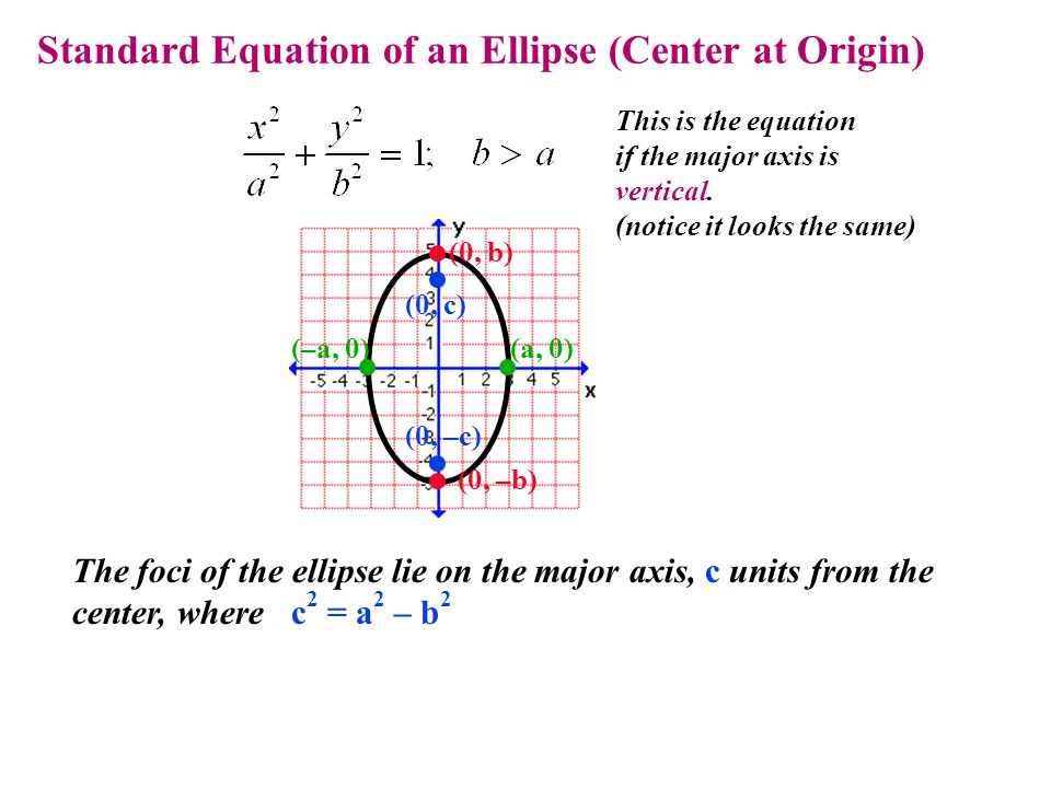 Standard Equation of an Ellipse (Center at Origin) This is the equation if the major axis is vertical. (notice it looks the same) The foci of the elli
