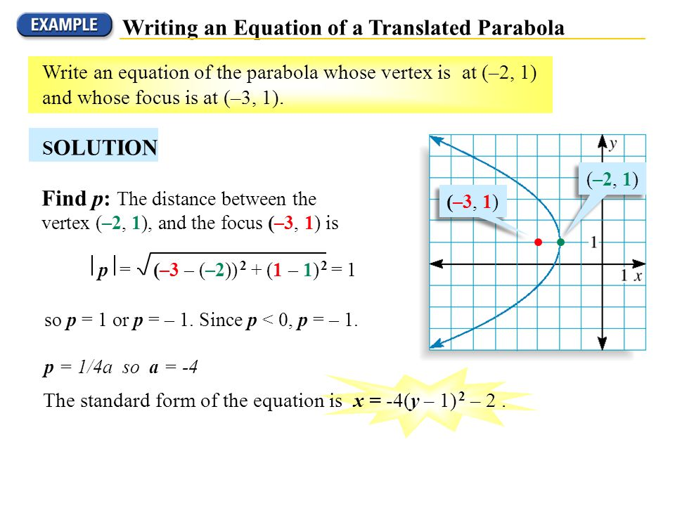 Writing an Equation of a Translated Parabola Write an equation of the parabola whose vertex is at (–2, 1) and whose focus is at (–3, 1). S OLUTION (–3