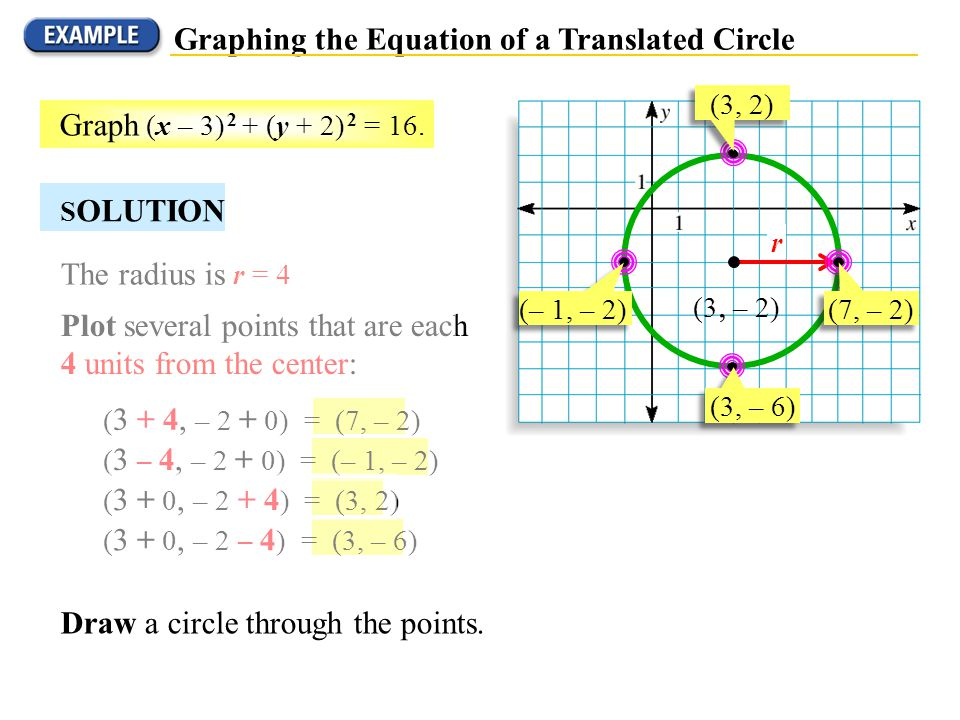 The radius is r = 4 Graphing the Equation of a Translated Circle ( 3 + 4, – 2 + 0) = (7, – 2) ( 3 + 0, – 2 + 4 ) = (3, 2) ( 3 – 4, – 2 + 0) = (– 1, –