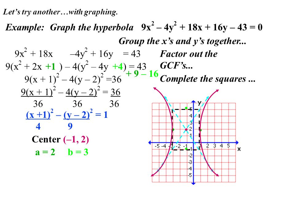 Let's try another…with graphing. Example: Graph the hyperbola 9x 2 – 4y 2 + 18x + 16y – 43 = 0 9(x + 1) 2 – 4(y – 2) 2 =36 Group the x's and y's toget