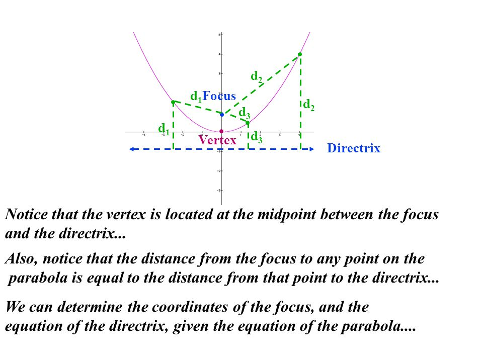 Directrix Focus d1d1 d1d1 d2d2 d2d2 d3d3 d3d3 Also, notice that the distance from the focus to any point on the parabola is equal to the distance from