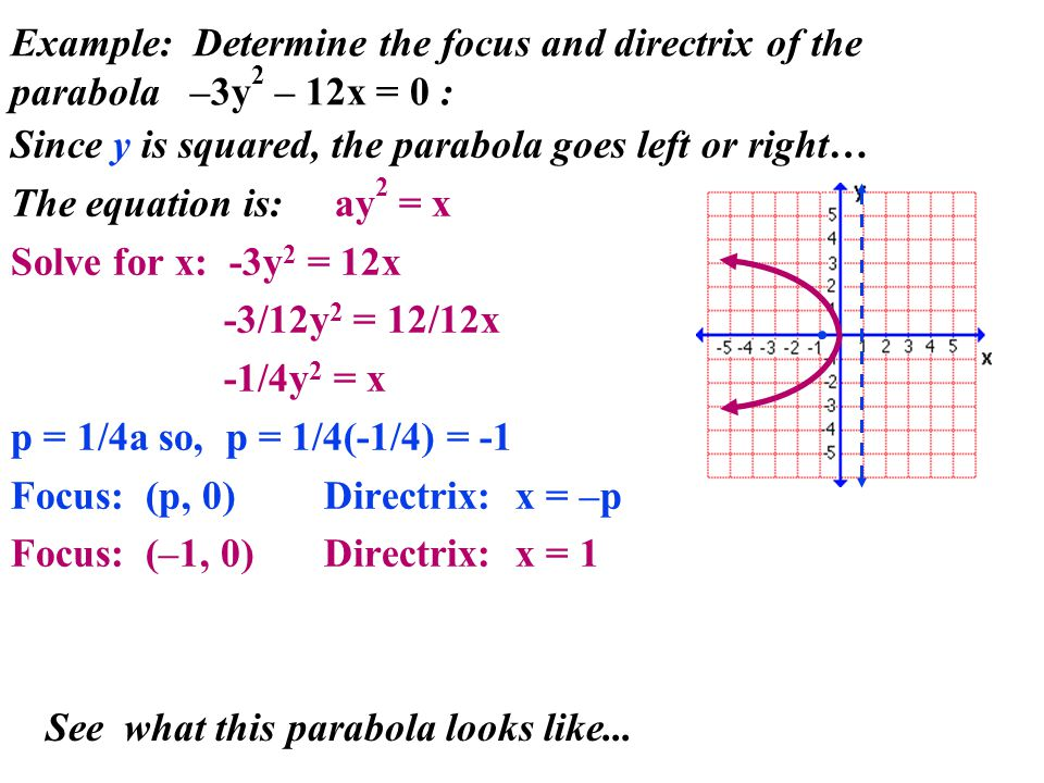 Example: Determine the focus and directrix of the parabola –3y 2 – 12x = 0 : Since y is squared, the parabola goes left or right… The equation is: ay