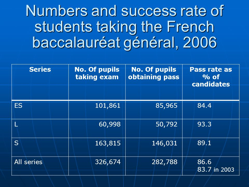 Levels of achievement In 2006, the proportion of bacheliers graduating with a mention (honours: assez bien , bien and trés bien ) is on the increase at 46%, but is relatively stable in comparison to A level In 2006, the proportion of bacheliers graduating with a mention (honours: assez bien , bien and trés bien ) is on the increase at 46%, but is relatively stable in comparison to A level Based on figures given for numbers taking the bac géneral, this makes 16.8% of total population of bac taking age Based on figures given for numbers taking the bac géneral, this makes 16.8% of total population of bac taking age