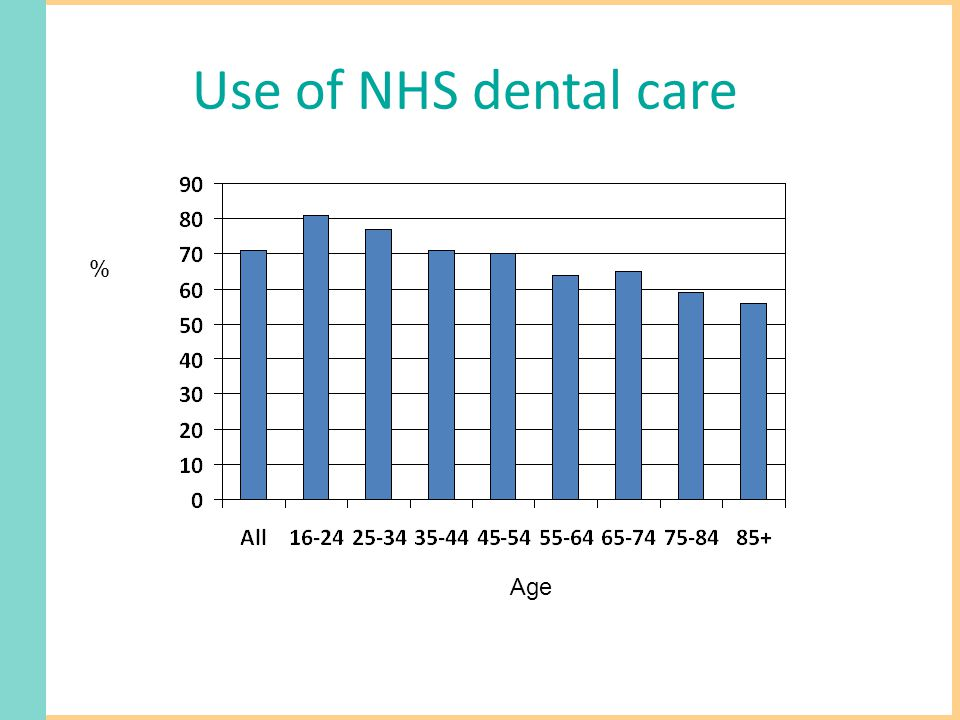 Use of NHS dental care % Age