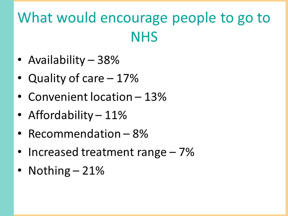 What would encourage people to go to NHS Availability – 38% Quality of care – 17% Convenient location – 13% Affordability – 11% Recommendation – 8% Increased treatment range – 7% Nothing – 21%