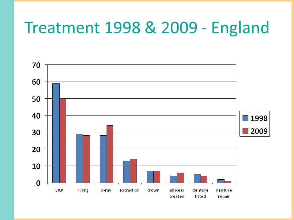 Treatment 1998 & 2009 - England