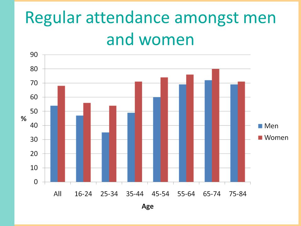 Regular attendance amongst men and women