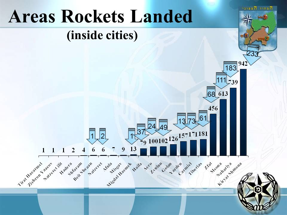 Areas Rockets Landed (inside cities) 2 1 37 24 49 1373 61 68 111 183 233 1